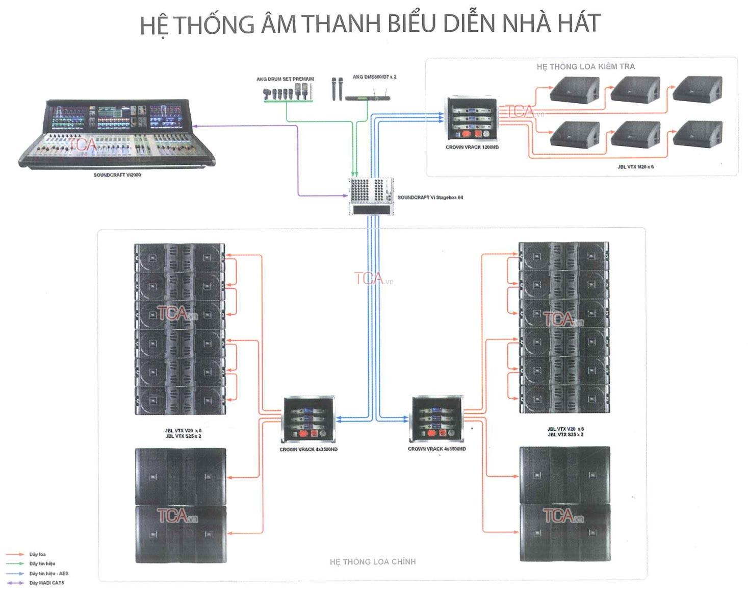 Sơ đồ thiết kế mẫu cho hệ thống âm thanh biểu diễn
